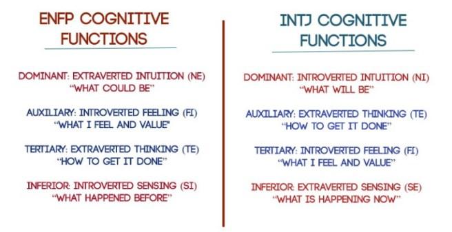 ENFP-INTJ-Cognitive-Functions